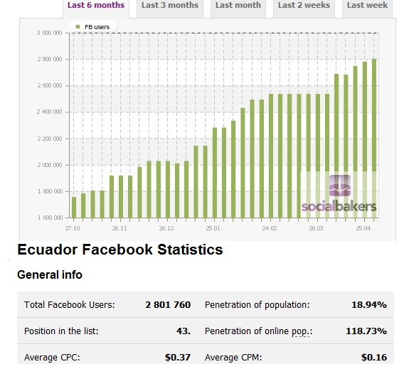 facebook ecuador evolución