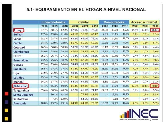 Internet en Ecuador provincias