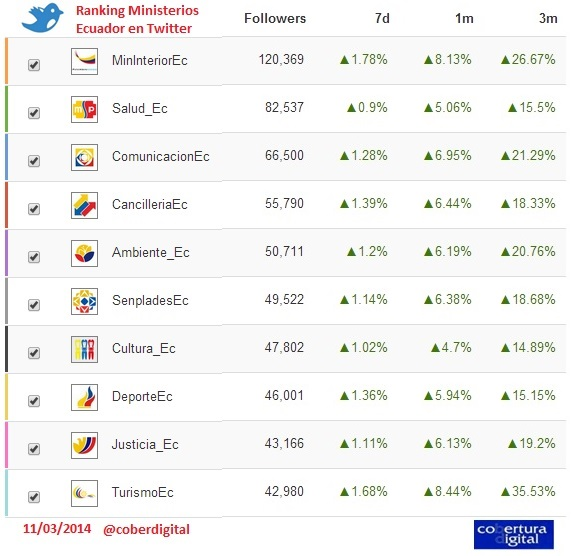 Cobertura digitalranking de ministerios en twitter ecuador for Twitter ministerio del interior ecuador
